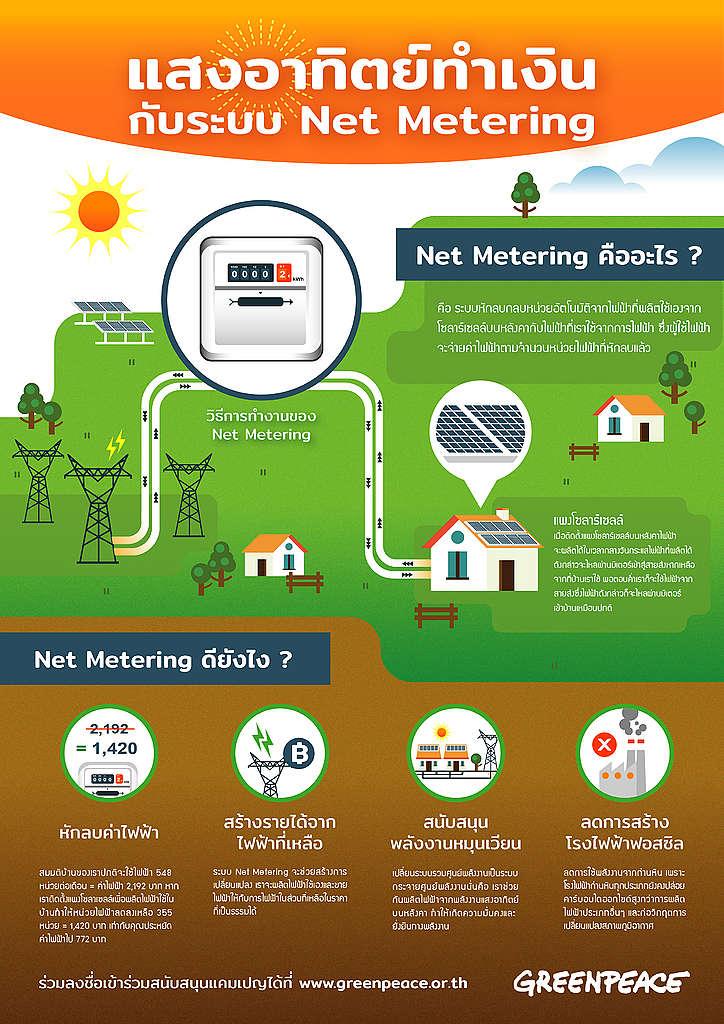 แสงอาทิตย์ทำเงิน กับระบบ Net Metering