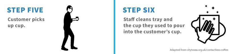 Graphic depicting steps five and six of the contactless coffee method. Step Five: Customer picks up cup. Step Six: Staff cleans tray and the cup they used to pour into the customer's cup.