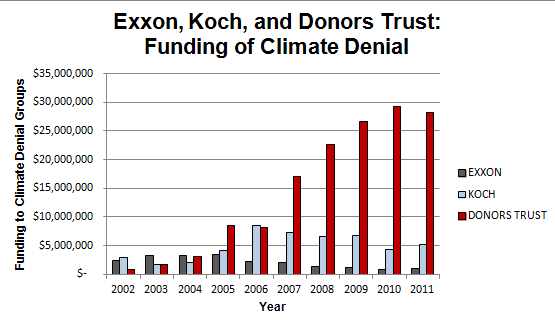 Big Oil funding of climate denial declines. 'Anonymous' funding through Donors skyrockets. Interesting.