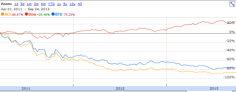 Peabody (BTU) and Arch (ACI) stocks have lost more than 75% of their value, despite overall economic recovery