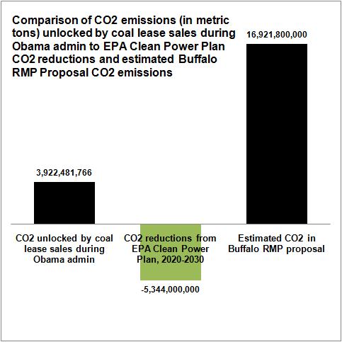 CoalLeaseCarbonEmissions