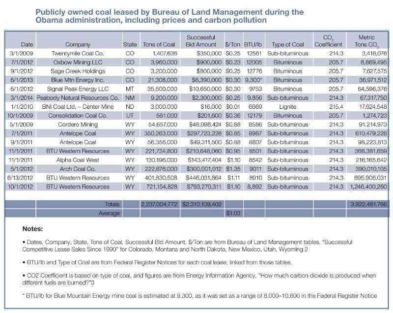 table coal leasing report