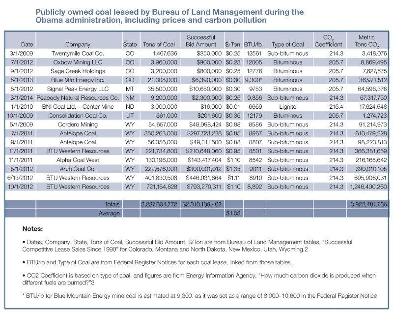 table coal leasing report