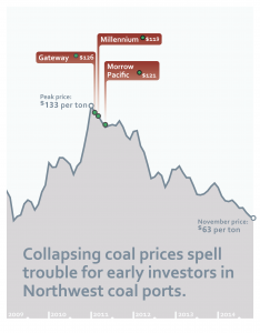 falling global coal prices