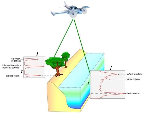 How LiDAR works. Image from USGS