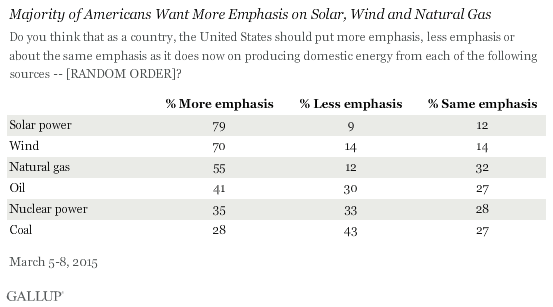 Gallup poll - overall