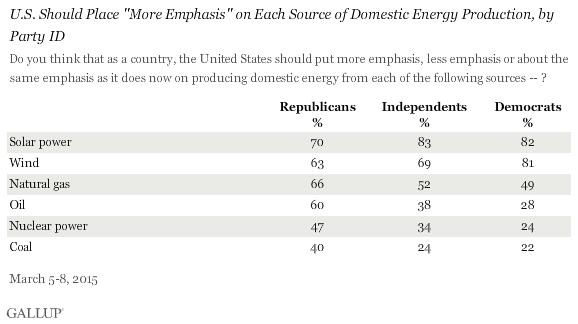 Gallup poll - partisan breakdown