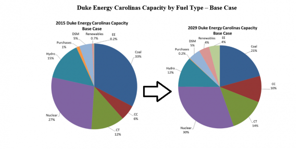From Duke Energy's 2014 IRP