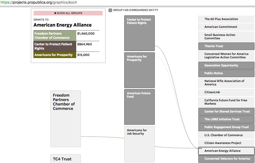 American Energy Alliance 2012 dark money funding, Freedom Partners, Koch network