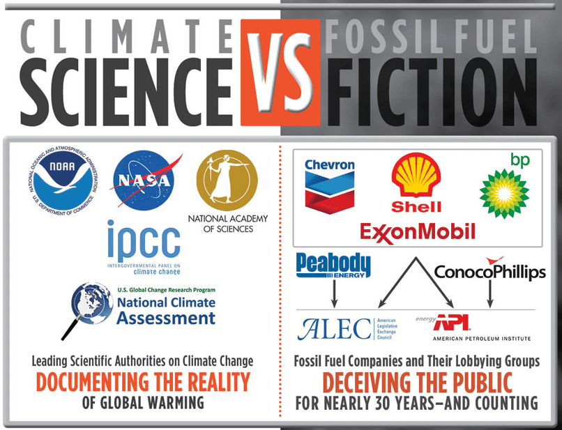 Infographic: Climate Science Vs. Fossil Fuel Fiction