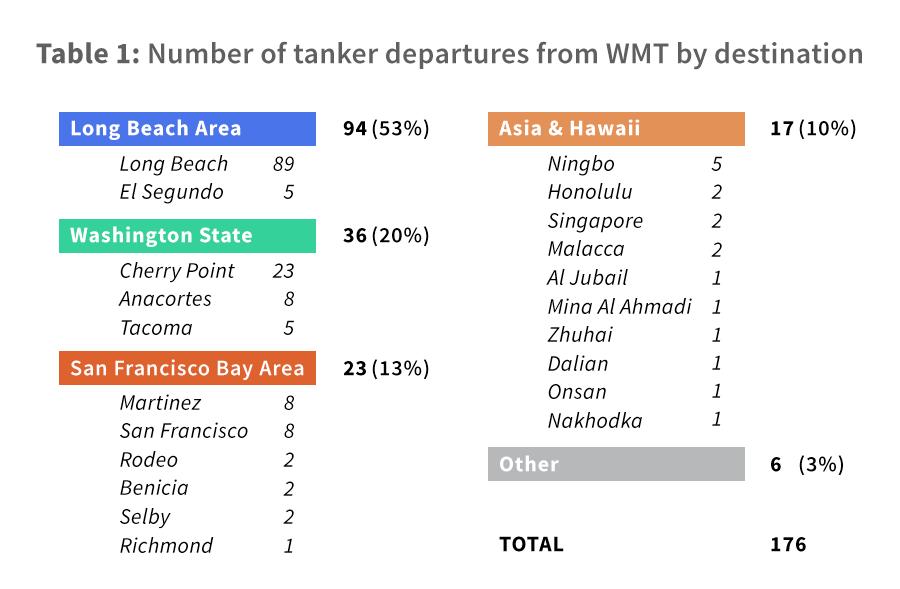 Greenpeace Report: Tar Sands Tanker Superhighway Threatens