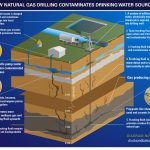 How Fracking Contaminates Drinking Water Sources