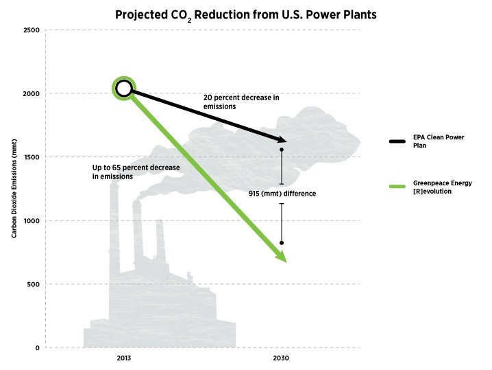 According to Greenpeace energy scenarios, the president's Clean Power Plan falls well short of the emissions reductions possible from U.S. power plants by 2030. (Graphic by Drew Fournier / Greenpeace)