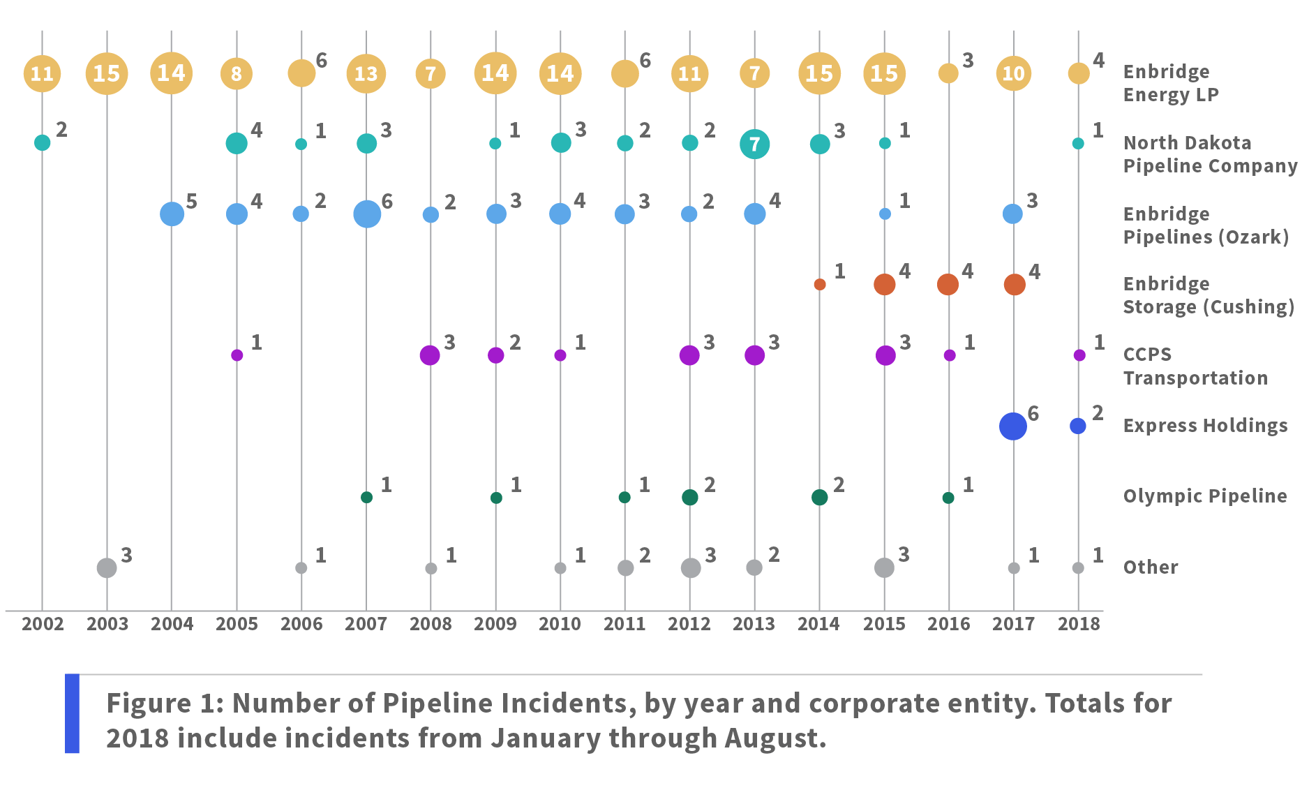 Figure 1: Number of Pipeline Incidents, by year and corporate entity. Totals for 2018 include incidents from January through August.