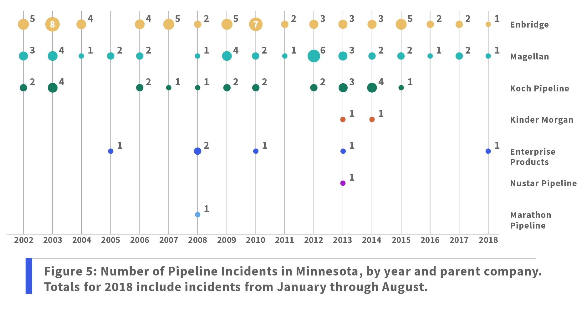 Figure 5: Number of Pipeline Incidents in Minnesota, by year and parent company. Totals for 2018 include incidents from January through August.