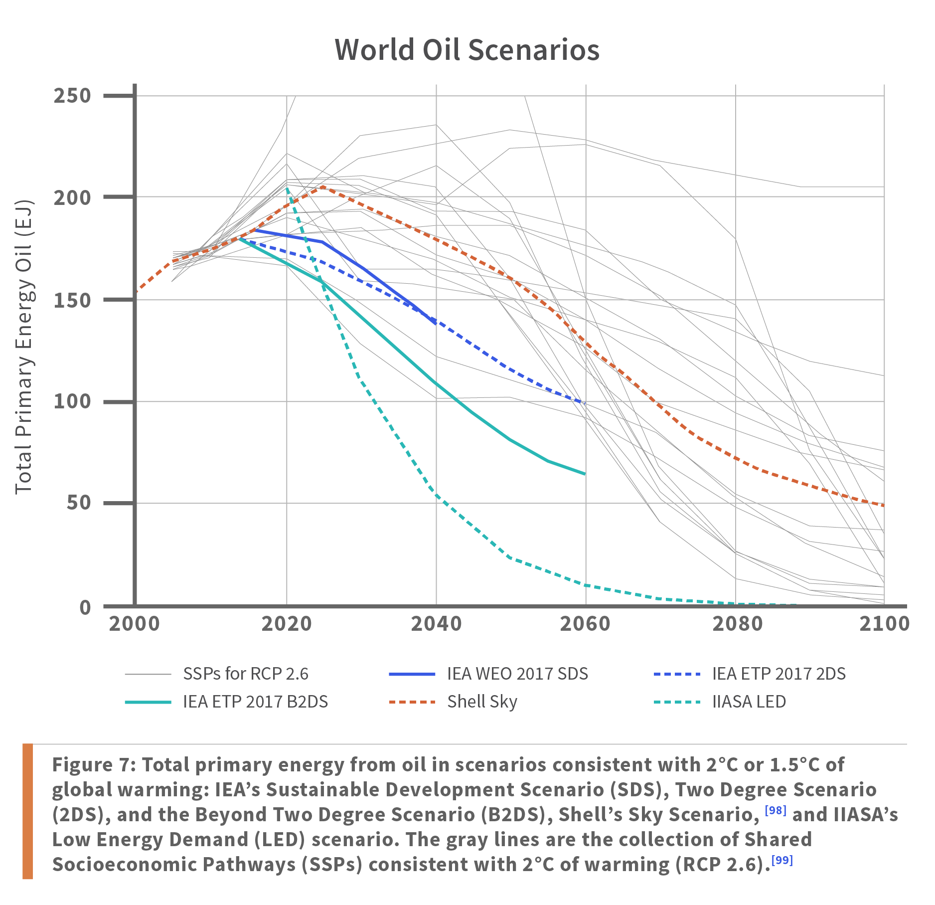 Figure 7: Total primary energy from oil in scenarios consistent with 2°C or 1.5°C of global warming: IEA's Sustainable Development Scenario (SDS), Two Degree Scenario (2DS), and the Beyond Two Degree Scenario (B2DS), Shell's Sky Scenario, and IIASA's Low Energy Demand (LED) scenario. The gray lines are the collection of Shared Socioeconomic Pathways (SSPs) consistent with 2°C of warming (RCP 2.6).