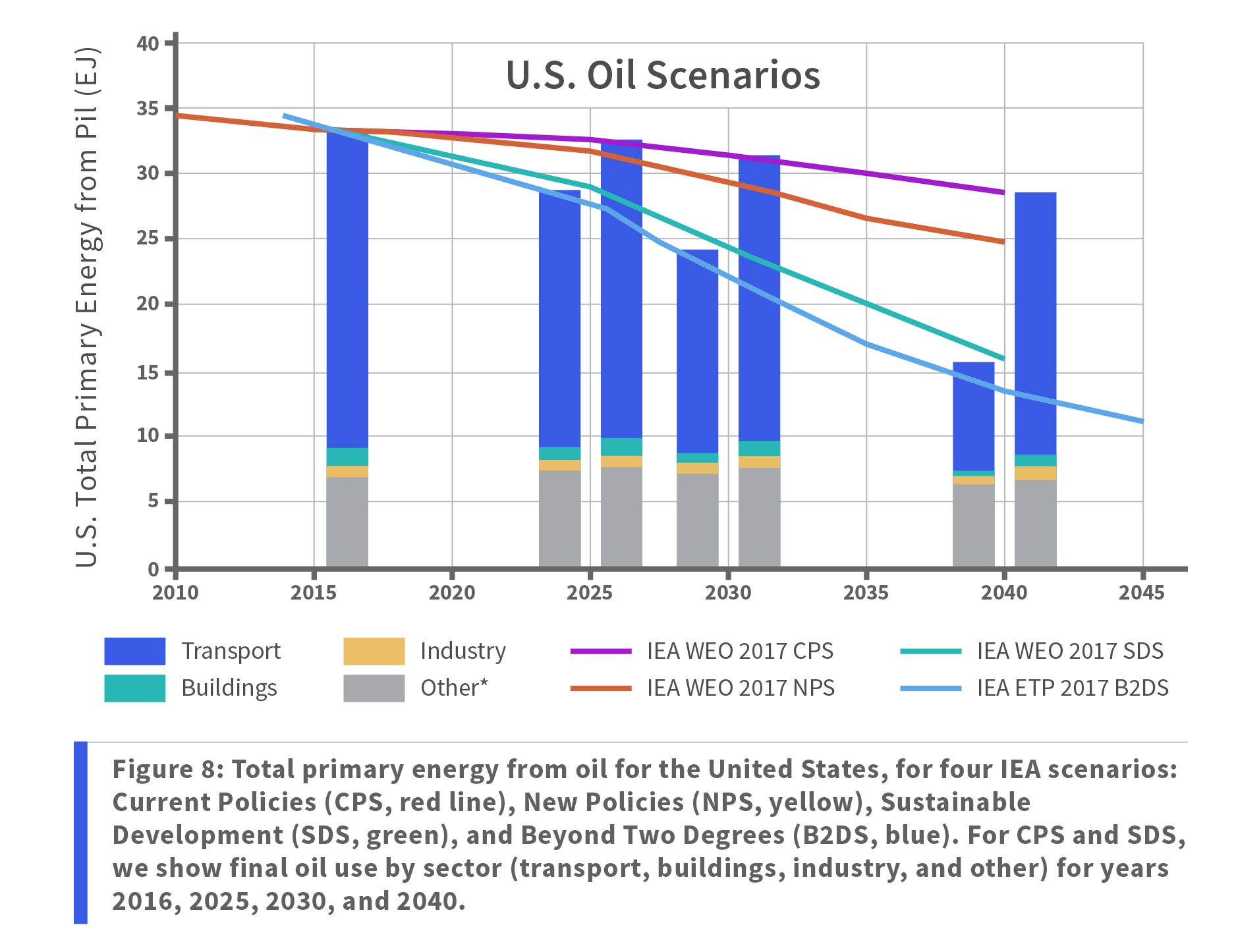 Figure 8: Total primary energy from oil for the United States, for four IEA scenarios: Current Policies (CPS, red line), New Policies (NPS, yellow), Sustainable Development (SDS, green), and Beyond Two Degrees (B2DS, blue). For CPS and SDS, we show final oil use by sector (transport, buildings, industry, and other) for years 2016, 2025, 2030, and 2040.