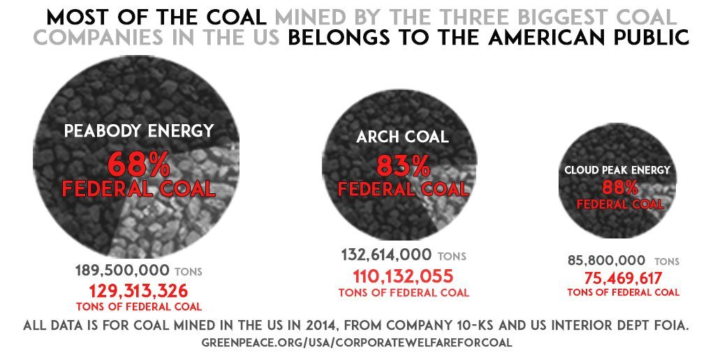 Corporate Welfare for Coal graphic