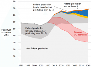 U.S. domestic fossil fuel production assuming implementation of the Clean Power Plan from 1990 to 2040. Red curves show the U.S. share of a global 2 degree C carbon budget. Dark grey region shows the portion of U.S. production from federal lands and waters. (Source: Stockholm Environmental Institute)
