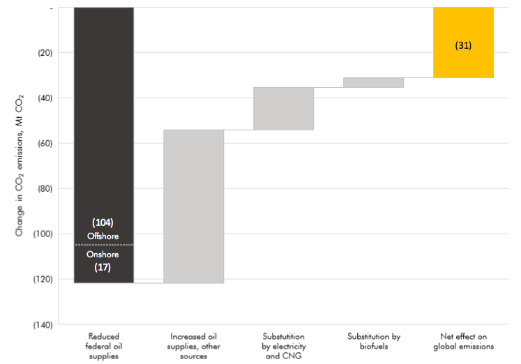 Phasing out federal oil production will lead to a net reduction of 31 Mt CO2 in 2030, of which 85% comes from offshore. Any reduction in federal oil production is partially, but not fully, replaced by other oil sources, natural gas, electricity and biofuels, leaving a net reduction in emissions (yellow bar). (Source: Stockholm Environmental Institute)