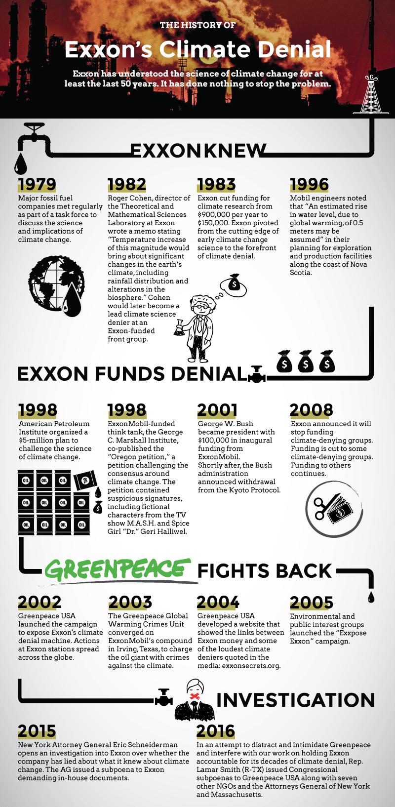 ExxonKnew_Timeline_Infographic