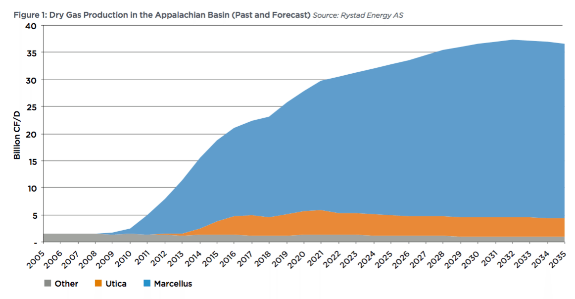 A figure from the report shows projected gas extraction growth from the Marcellus and the Utica formations.