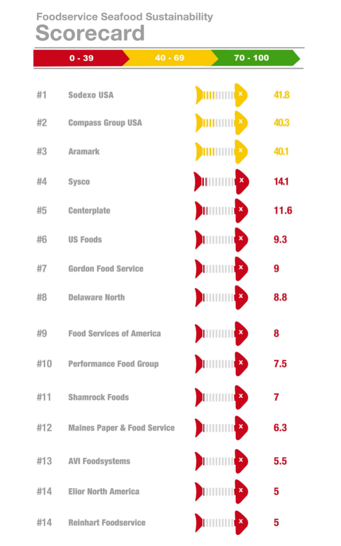 Greenpeace's Sea of Distress report evaluates and ranks 15 major U.S. foodservice companies on their commitments to sustainable seafood.