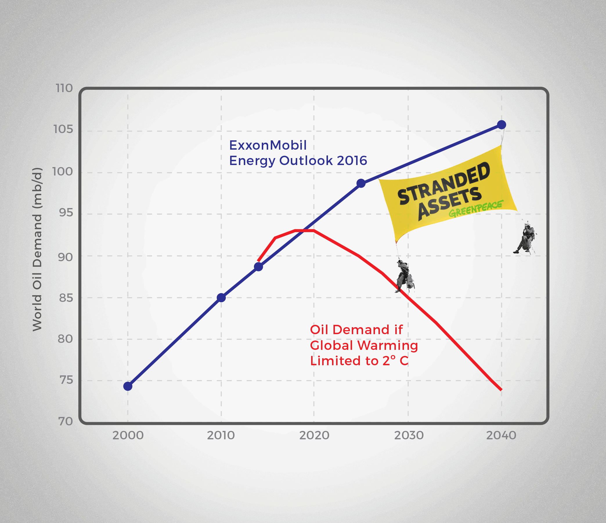 Chart comparing the IEA's 450 scenario (red line) with ExxonMobil's estimate (blue line) for world oil demand from 2014 to 2040 (in units of millions of barrels of oil per day). The IEA 450 scenario gives a 50% chance of limiting global warming to 2 degrees C. Data: IEA World Energy Outlook 2015 (Figure 3.1), ExxonMobil Energy Outlook 2016 (p. 72). Protesters courtesy of the climate justice movement.