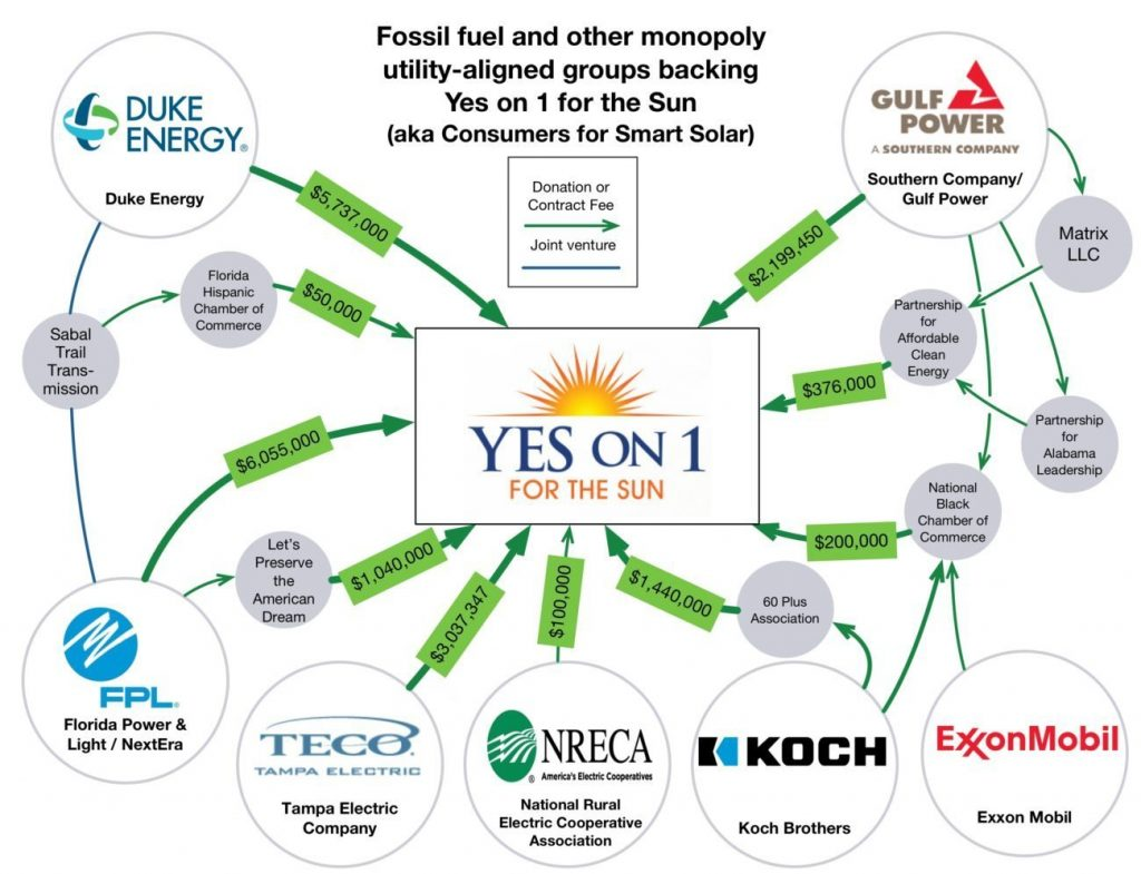 Funding to Consumers for Smart Solar for Amendment 1 as of Oct. 14, 2016. Courtesy Energy and Policy Institute.