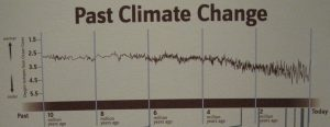 Past Climate Change