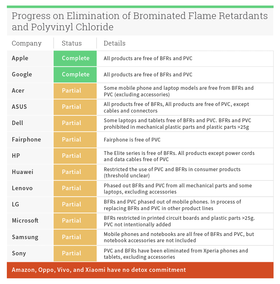 Progress on Elimination of Brominated Flame Retardants and Polyvinyl Chloride