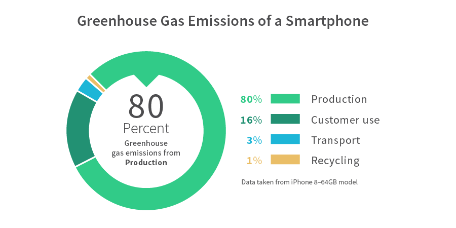 Greenpeace Report: Guide to Greener Electronics 2017 - Greenpeace USA