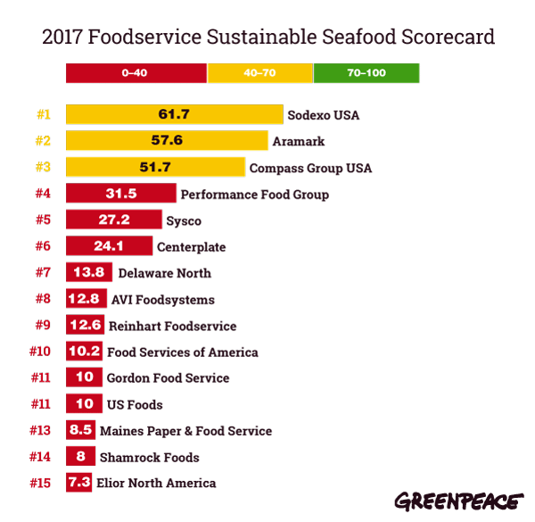 Sea of Distress 2017: The Foodservice Industry, Ocean Health