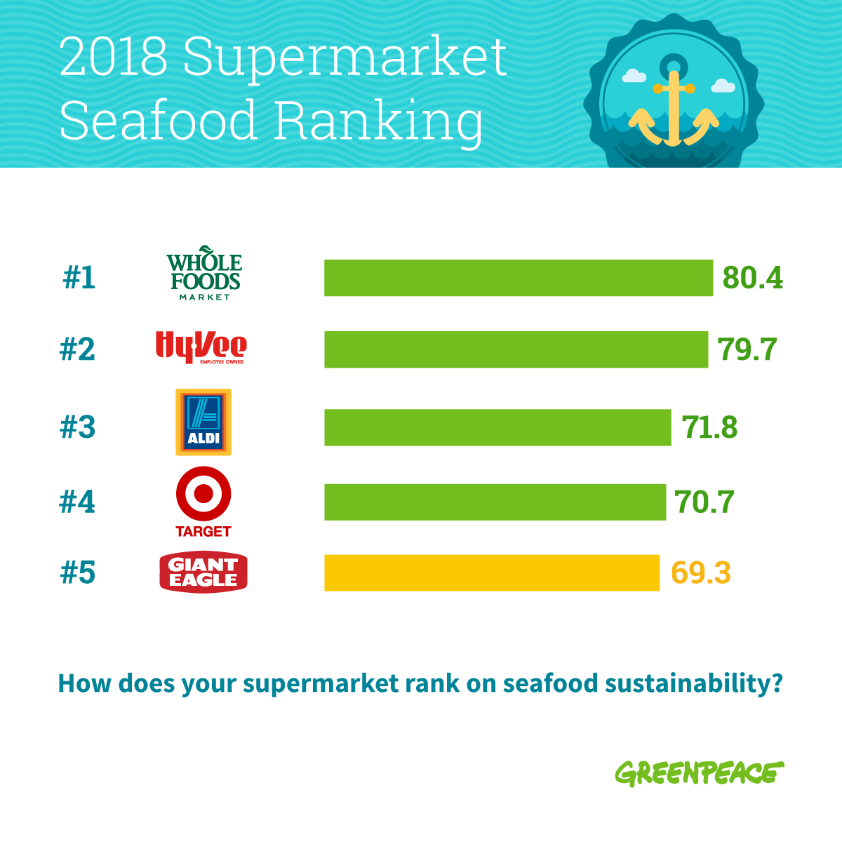 Is Your Supermarket Fighting for Healthy Oceans