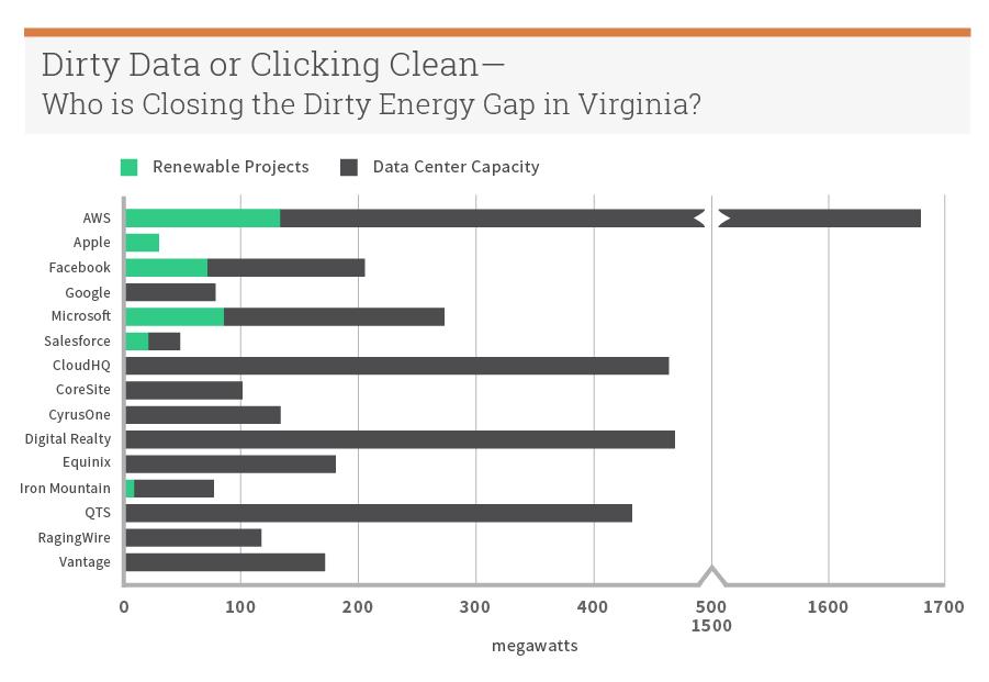 Greenpeace Report: Click Clean Virginia - Greenpeace USA