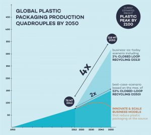Graph: Plastic packaging production is predicted to quadruple by 2050 and the plastics peak only to be hit by 2100. Predictions clearly call for reduction of plastics at the beginning of the value chain by skipping single-use plastics in the first place. Today only 2% of plastic packaging is recycled closed-loop. Even in a best-case scenario where 53% of plastics are recycled closed-loop (which would half the need for virgin plastic packaging material) plastic production still doubles by 2050. Recycling only slows down the growth rate. With plastic packaging estimated in having a major share of plastics leakage into the ocean, we clearly see that recycling is important, but not closing the tap of plastic pollution. © Zero Waste Living Lab by enviu.
