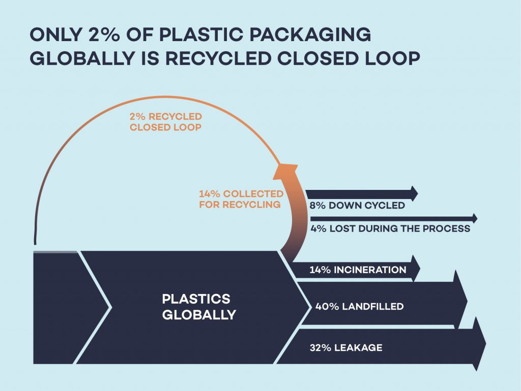 Current recycling figures are extremely low with little improvement in the future. Recycling rates are by no means keeping up with the massive amount of plastic packaging produced. Based on Ellen MacArthur Foundation © Zero Waste Living Lab by enviu.