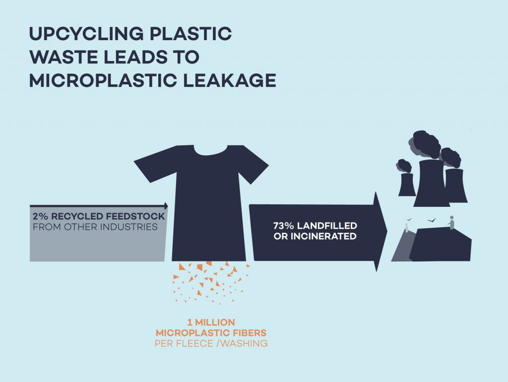 Upcycling is still a linear process that prolongs the life of plastic waste and risks leakage and pollution from microplastic.