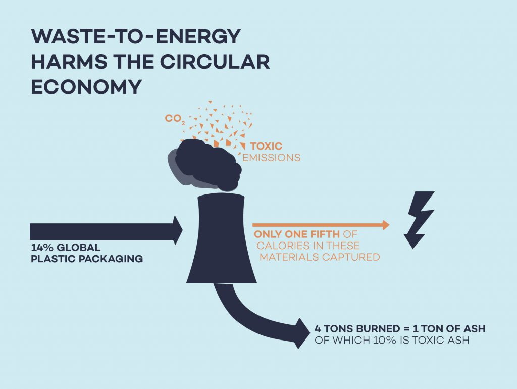 Graph: Waste-to-energy is considered harmful in respect to its externalities such as toxic emissions, Co2 emissions and toxic ashes. Additionally, only one fifth of calories in these materials are captured when converting plastic waste to energy. © Zero Waste Living Lab by enviu.