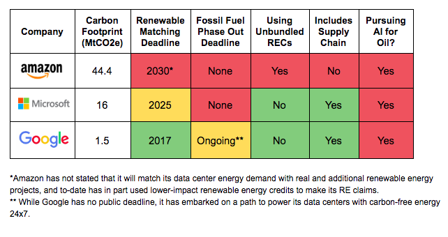 Graph of renewable energy in tech