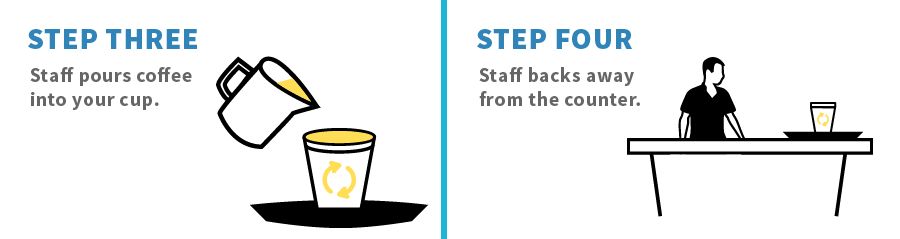 Graphic depicting steps three and four of the contactless coffee method. Step Three: Staff pours coffee into your cup. Step Four: Staff backs away from the counter.