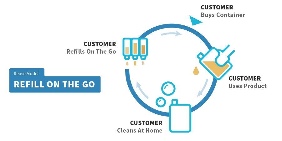 Graphic showing the reusable method, Refill On The Go.