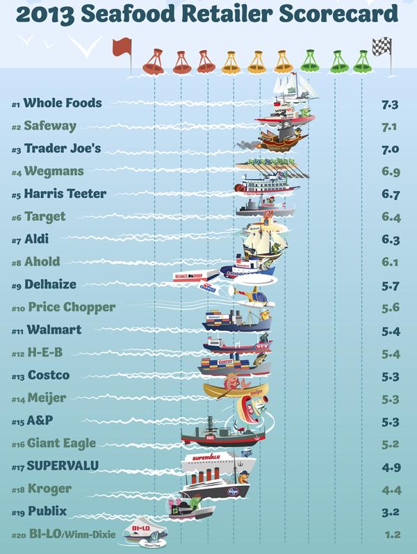 2013 Seafood Scorecard